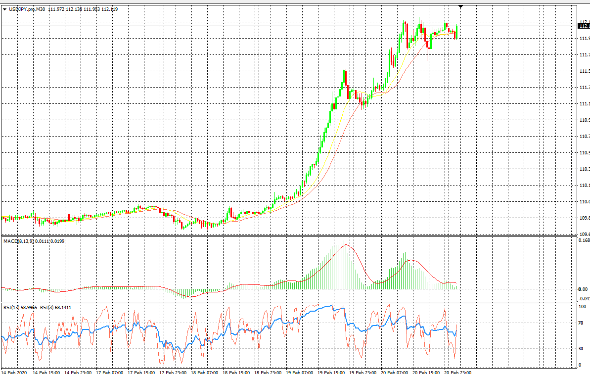 USDJPY Chart, Source: AxiTrader